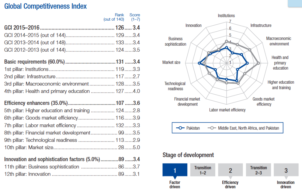 Figure 1: Pakistan's performance on the Global Competitiveness Index 2015 - 2016 of WEF