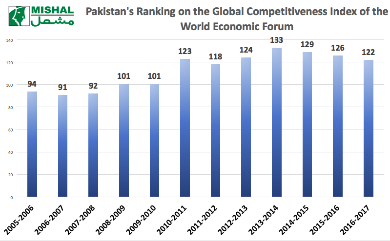 pakistan-performance-on-gci-2005-2016